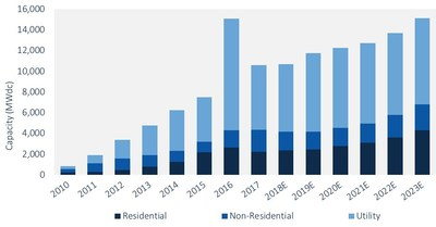 FIGURE: U.S. PV Installation Forecast, 2010-2023E; Source: SEIA/GTM Research U.S. Solar Market Insight Report
