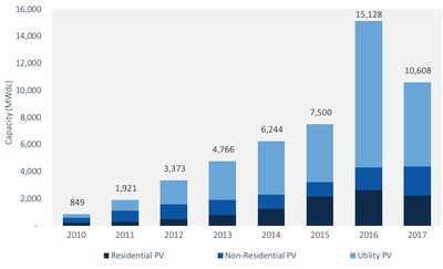 FIGURE: U.S. Annual PV Installations, 2010-2017; Source: SEIA/GTM Research U.S. Solar Market Insight Report