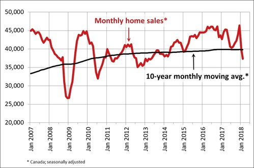 Monthly home sales statistics (CNW Group/Canadian Real Estate Association)
