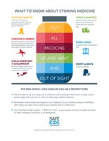 Every 12 Days, a Young Child Dies from Medicine Poisoning [Infographic]