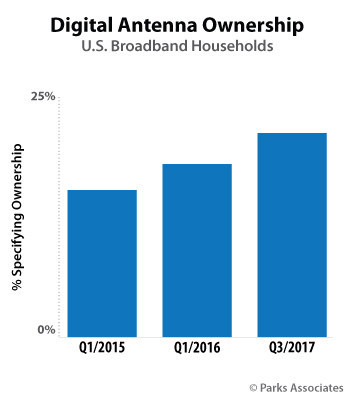 Parks Associates: Digital Antenna Ownership