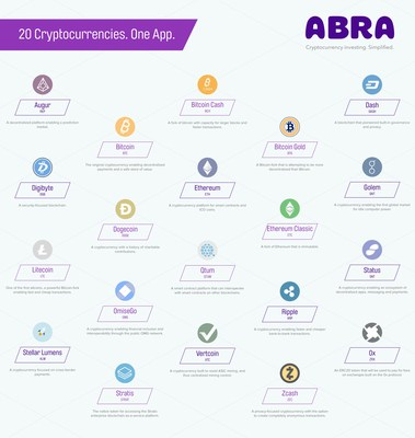 Abra Introduces World's First All-in-One Cryptocurrency Wallet and Exchange with 20 Cryptocurrencies and 50 Fiat Currencies in a Single App