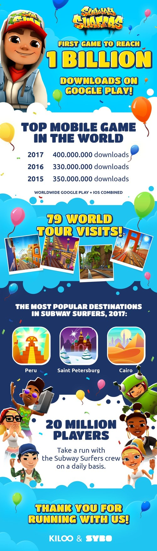 Subway Surfers, the endless runner phenomenon, has been downloaded more than 1 billion times on Google Play.