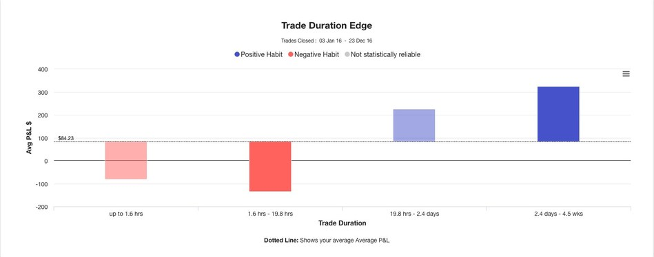 Trading Performance: Duration bias