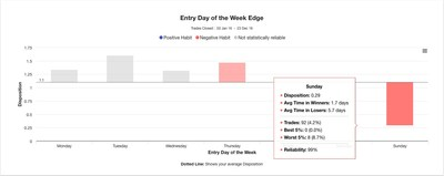 Trading Performance: Day of the week disposition