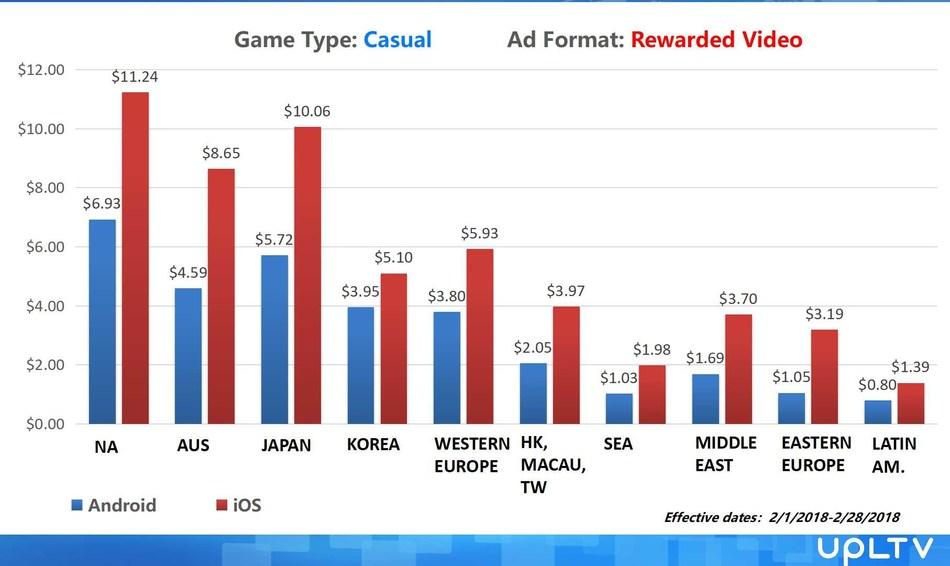 casual game rewarded video eCPM
