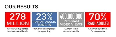 BBG has seen tremendous growth and is a trusted news source around the world.