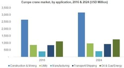 Europe crane market, by application, 2016 & 2024 (USD Million)