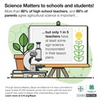 Survey data released by Bayer and National 4-H Council on National Ag Day show that while 80 percent of high school science teachers surveyed think agricultural science is important, only 22 percent say it makes up at least some of their lesson plans.