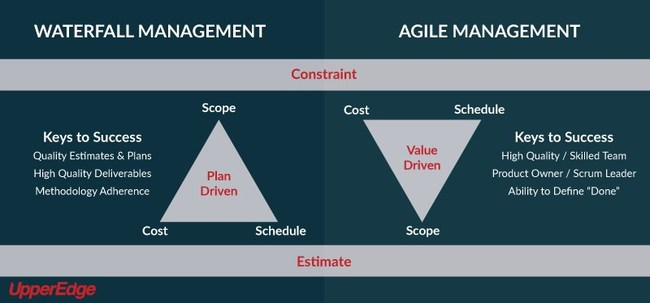 Studies have shown that nearly one-third of Agile projects fail, but the risk of failure for organizations attempting to scale Agile for ERP implementation projects is even higher.