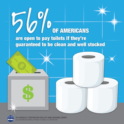 According to a survey from Bradley Corporation, a majority of Americans are open to pay toilets as long as they were guaranteed to be clean and well stocked.