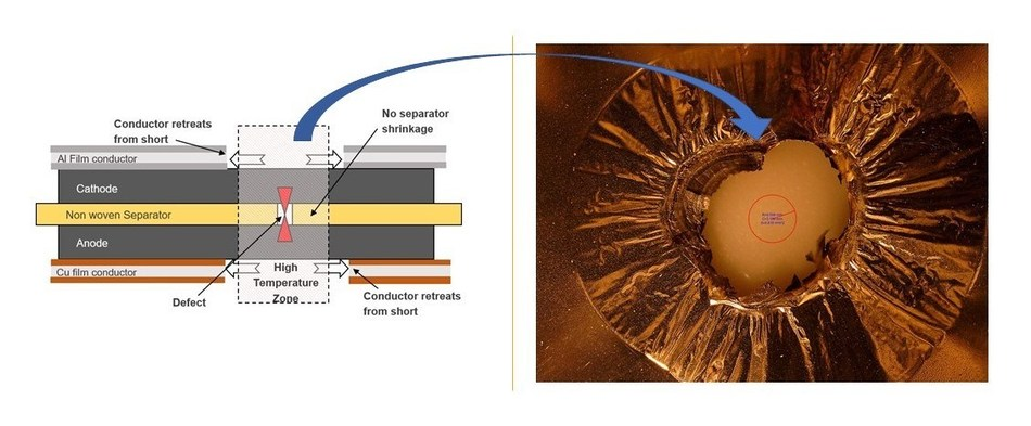 When a manufacturing defect or dendrite causes an internal short, the thin metal current collectors oxidize and move away, breaking the short, while the thermally stable separator is stays locked in place.  The image on the right is the thin metallized current collector after a short event, clearly showing the hole. The size of the short is marked by the red circle.  After the short has been isolated, the rest of the battery keeps working.