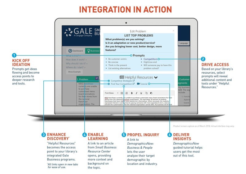 Gale Small Business Builder's new integration with DemographicsNow, Small Business Resource Center and Gale LegalForms gives library patrons a direct path to the resources and tools they need within their business planning workflow.