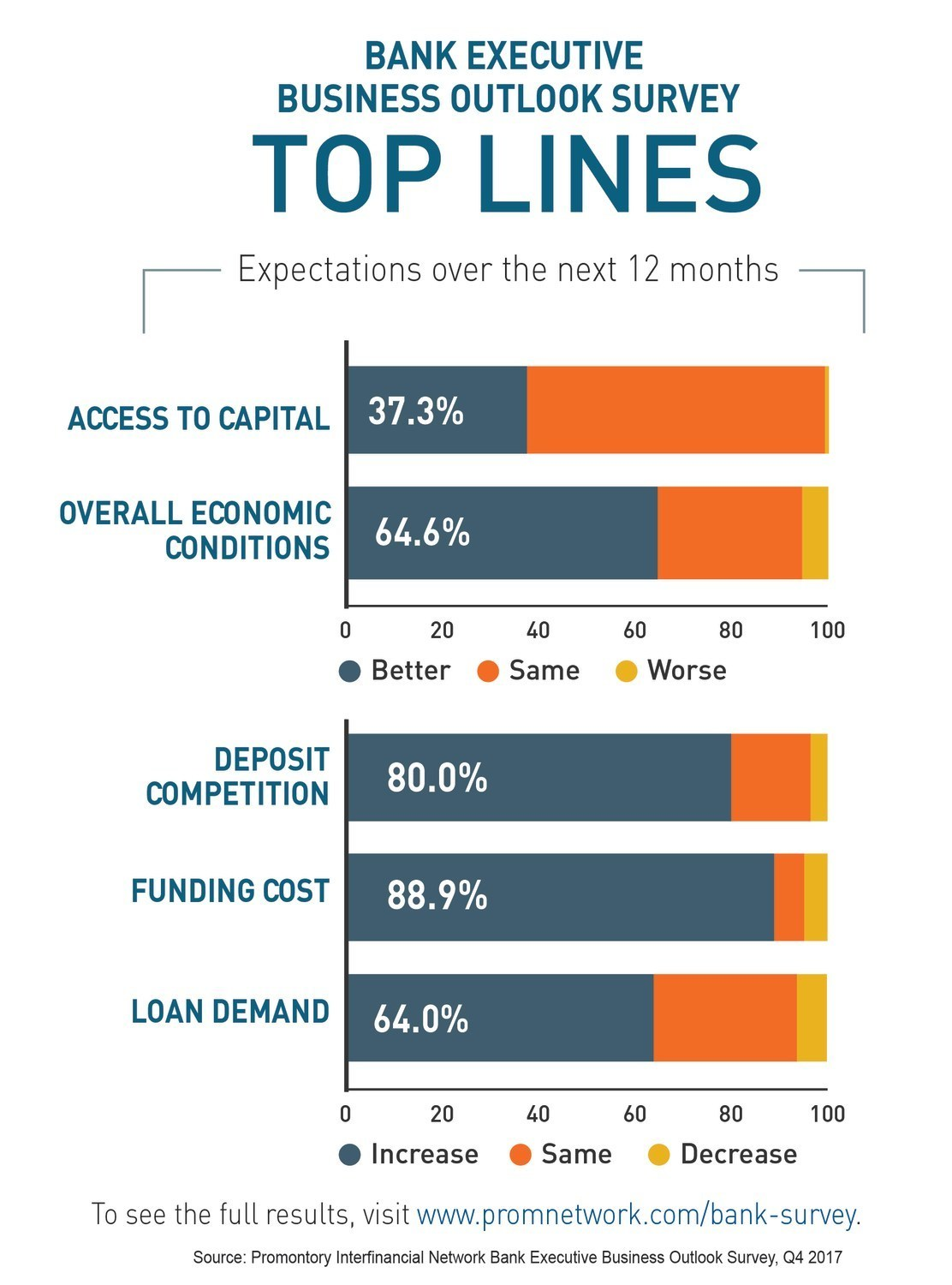 Bank Executive Business Outlook Survey Top Lines