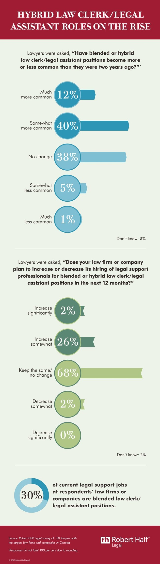 Blended legal support roles on the rise. (CNW Group/Robert Half Legal)