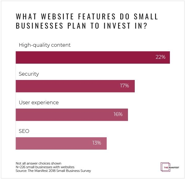 Graph showing small businesses' top 4 website priorities in 2018