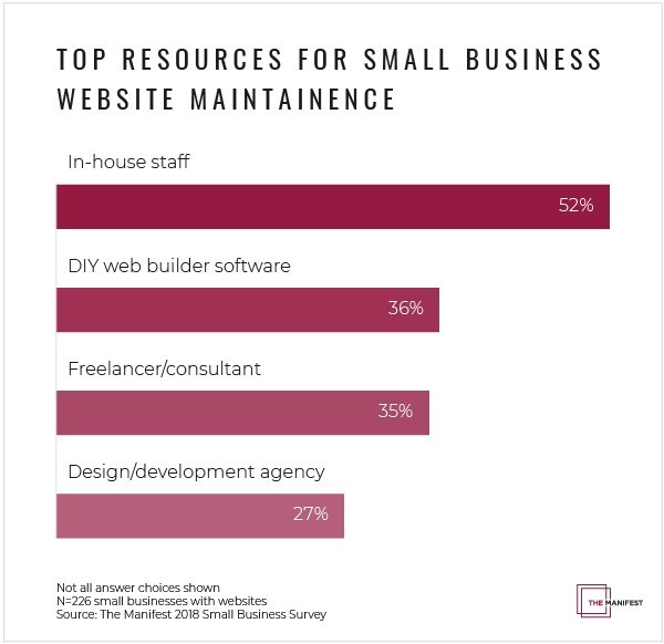 Data from The Manifest showing the resources small businesses invest in to maintain their website
