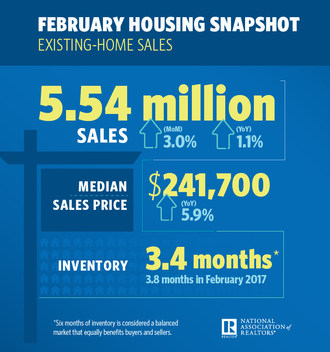Existing-Home Sales Rebound 3.0 Percent in February