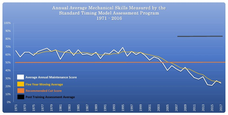 USA Mechanical Skills 46 Year Chart