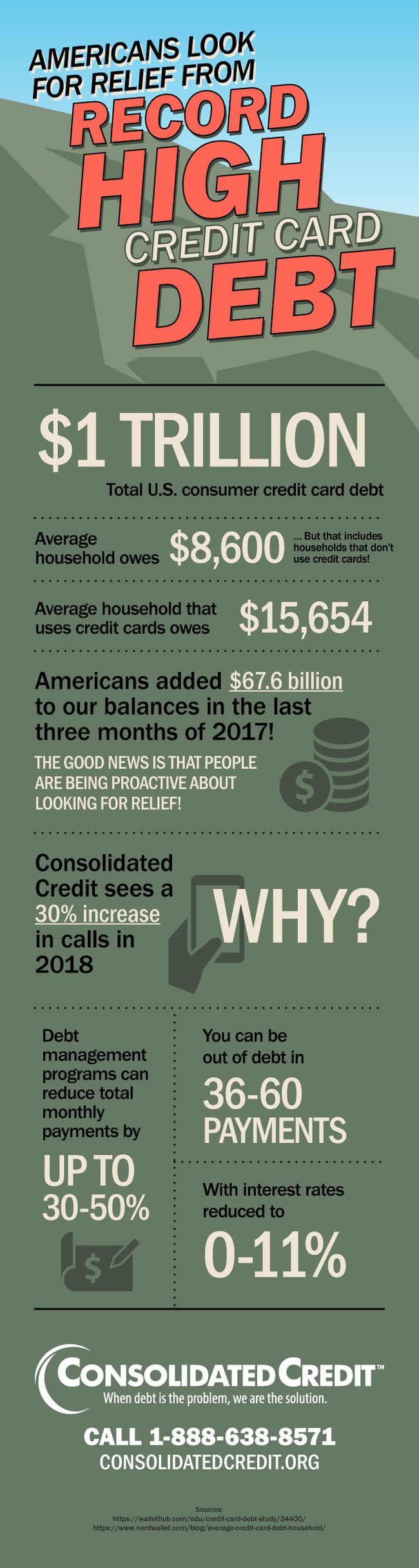 Total U.S. consumer credit card debt officially hit $1 trillion. With the average household owing approximately $8,600, Americans need debt relief to avoid credit score damage, financial hardship and bankruptcy.