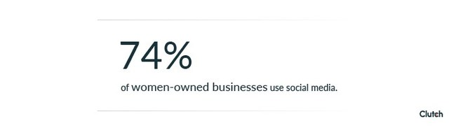 Nearly three-quarters (74%) of women-owned businesses use social media