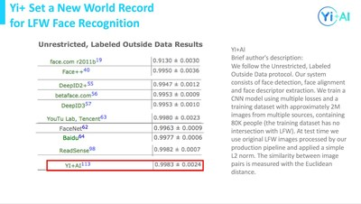 New world record of 0.9983 accuracy achieved by Yi+ in LFW Face Recognition