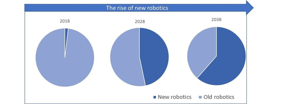 This figure shows the share of old vs new robotics at different time snapshots, showing how the market is set to evolve in the future. Note that we have excluded passenger-carrying autonomous vehicles from our forecasts. For more details email us or consult the report. (PRNewsfoto/IDTechEx Research)