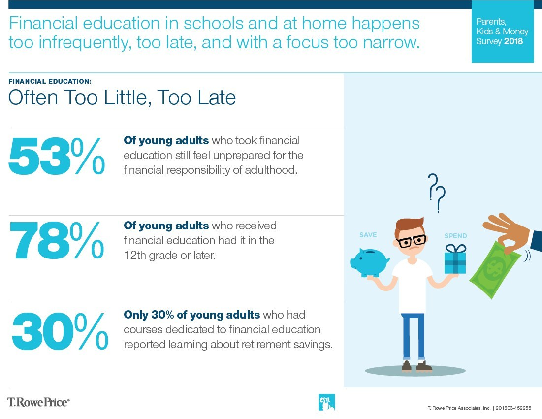 Financial education in schools and at home happens too infrequently, too late, and with a focus too narrow.