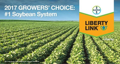 In an independent research study conducted in 2017, growers ranked the LibertyLink system as the No. 1 rated soybean system, with the control of resistant weeds listed as a key reason for soybean seed decisions.