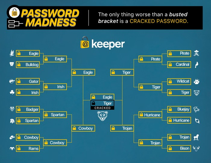 Keeper Security Releases Its Password Bracket to Highlight Most Used Team Mascots