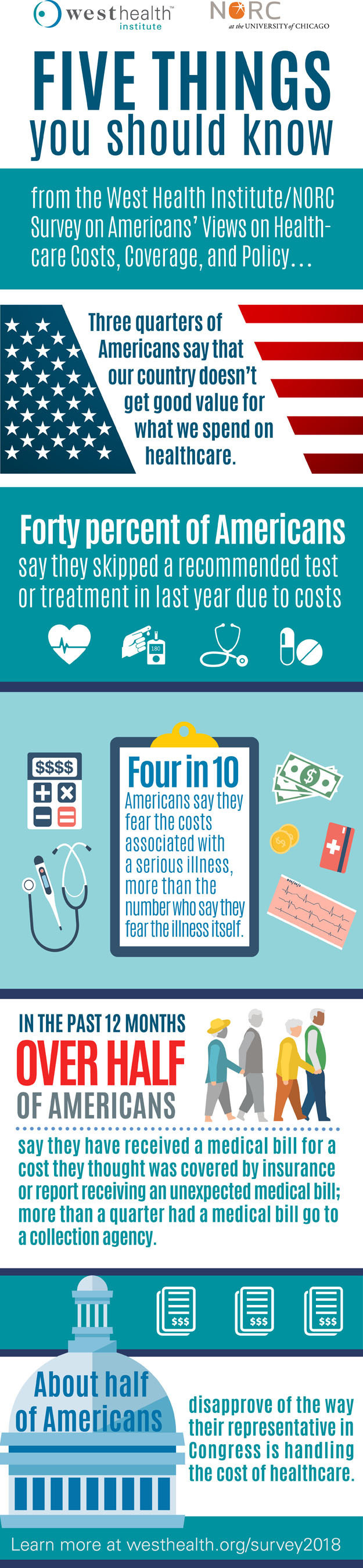 About 40 percent of Americans report skipping a recommended medical test or treatment and 44 percent say they didn't go to a doctor when they were sick or injured in the last year because of cost, according to a new national poll from NORC at the University of Chicago and the West Health Institute. Learn more at westhealth.org/survey2018