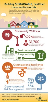 Sun Life Financial reports progress on creating sustainable, healthier communities for life (CNW Group/Sun Life Financial Inc.)