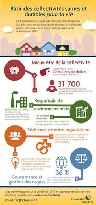La Financière Sun Life annonce des progrès dans la création de collectivités saines et durables pour la vie (Groupe CNW/Financière Sun Life inc.)