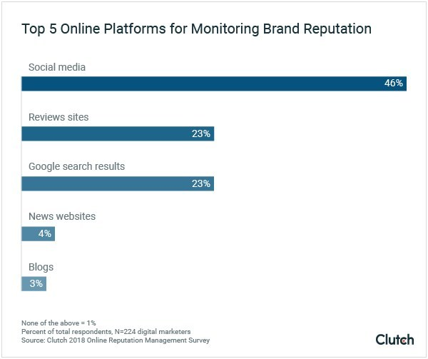 Online platforms where businesses monitor their online reputation