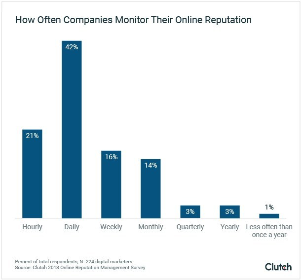 How often businesses monitor their online reputation