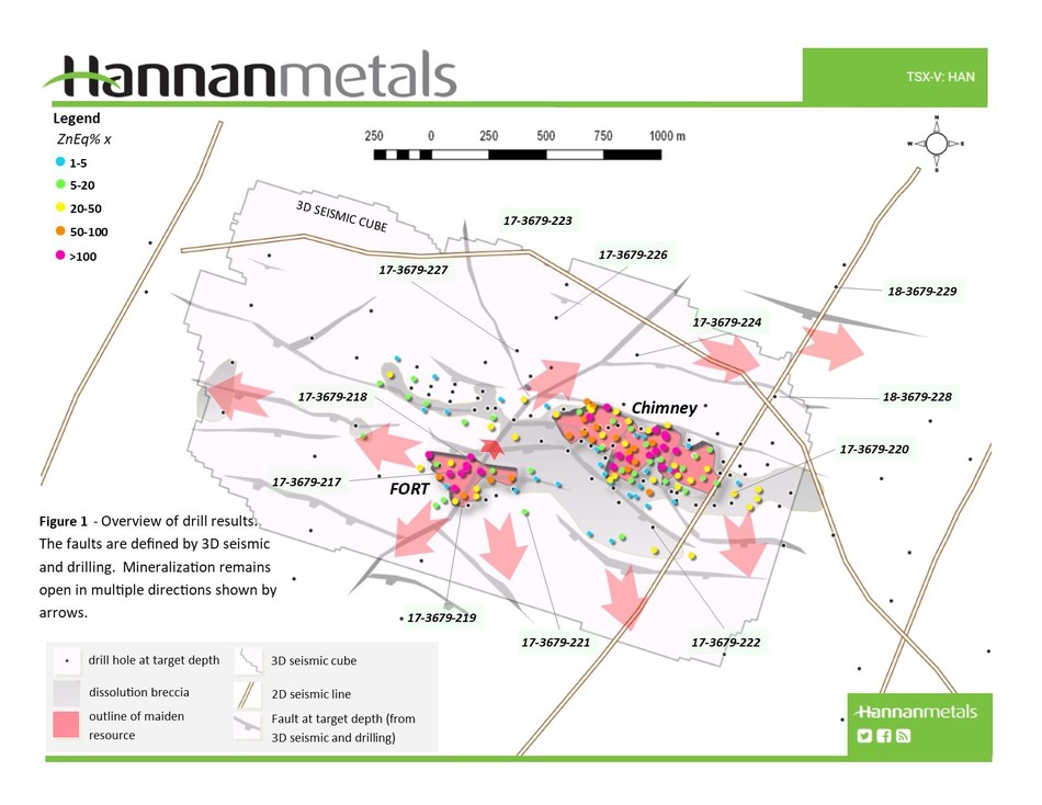 Figure 1 - Overview of drill results. The faults are defined by 3D seismic and drilling. Mineralization remains open in multiple directions shown by arrows. (CNW Group/Hannan Metals Ltd.)
