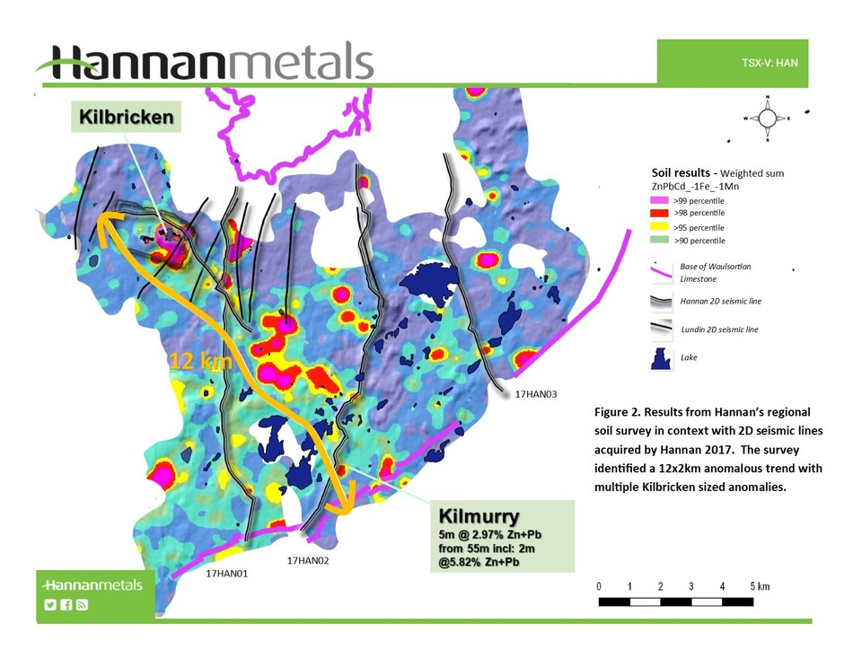 Figure 2 - Results from Hannan's regional soil survey in context with 2D seismic lines acquired by Hannan 2017. The survey identified a 12x2km anomalous trend with multiple Kilbricken sized anomalies. (CNW Group/Hannan Metals Ltd.)