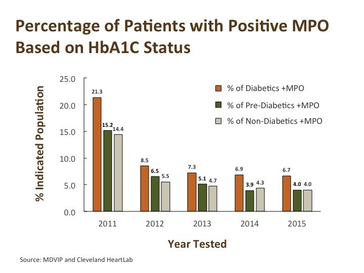 An MDVIP and Cleveland HeartLab study finds that patients whose doctors ordered myeloperoxidase (MPO) inflammation testing as part of their annual wellness program achieved sharp reductions in MPO levels. Elevated MPO levels can signify an increased risk of heart attack or stroke, independent of cholesterol levels. The investigators theorize the levels declined as a result of heightened awareness of risk provided by the MPO test results, and subsequent changes in patient behaviors or medication.