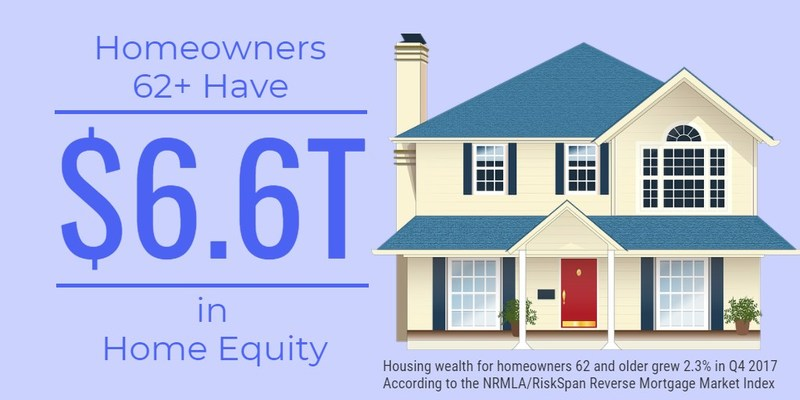 Housing wealth for homeowners 62 and older grew to $6.6 trillion in Q4 2017, an increase of $149 billion in senior home equity over Q3, reports the National Reverse Mortgage Lenders Association today in its quarterly release of the NRMLA/RiskSpan Reverse Mortgage Market Index.
