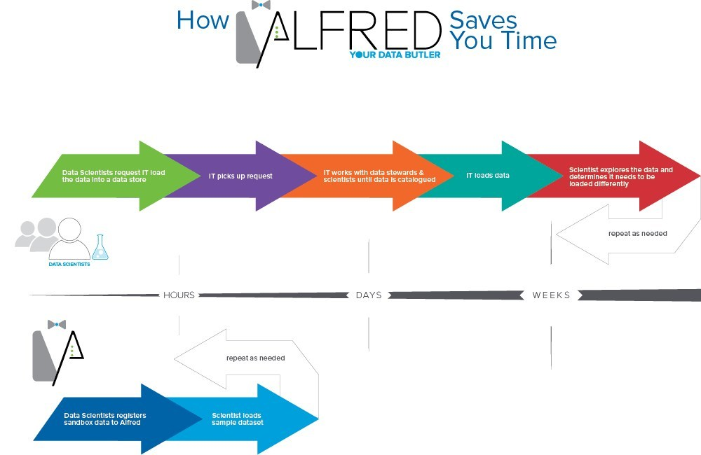 """Alfred – Your Data Butler"" is an open-source data ingestion engine that acts as a gatekeeper to prevent ungoverned data from being loaded into a data lake. This flexible tool helps data scientists find insights quicker, helps data stewards govern data lakes, and helps IT get insights to production faster."