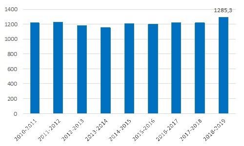 Dépenses en culture du gouvernement du Québec, en millions de dollars, Source : ministère des Finances du Québec, Budget des dépenses (Groupe CNW/Coalition La culture, le coeur du Québec)