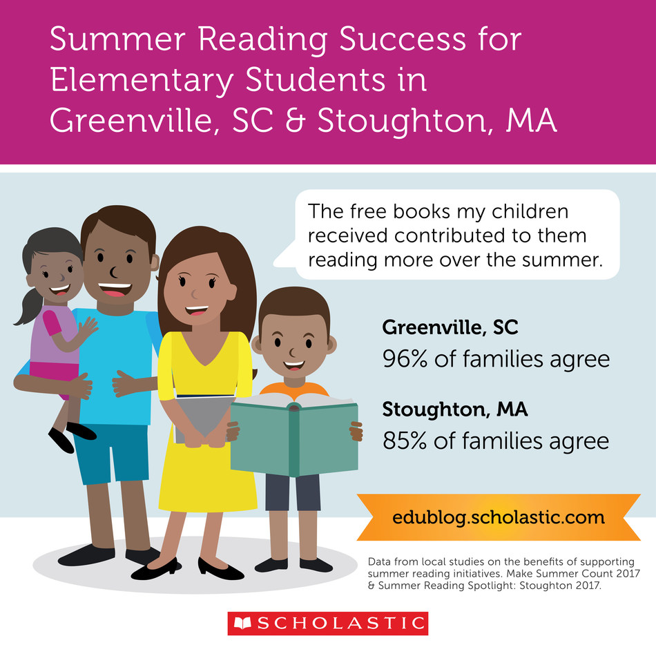 New research from Scholastic confirms the power of access to books and learning opportunities to support summer reading among elementary students and their families in Greenville, SC and Stoughton, MA.