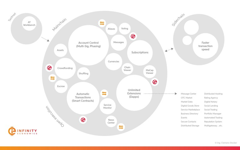 Blockchain-based Infinity Economics Platform Announces Slew of New Features (PRNewsfoto/Infinity Economics)