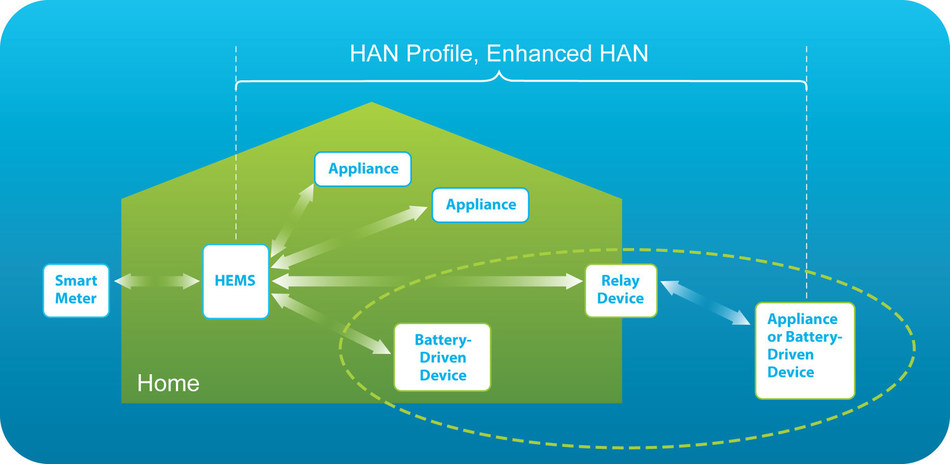 HAN Profile, Enhanced HAN