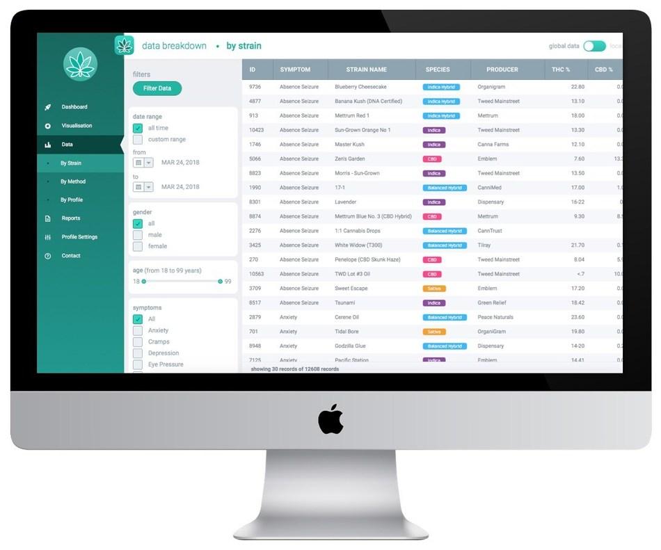 Strainprint Analytics Business Intelligence Platform (CNW Group/Strainprint Technologies Ltd.)