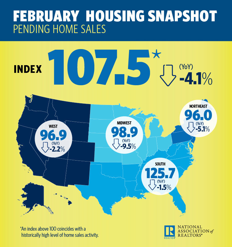 February Pending Home Sales