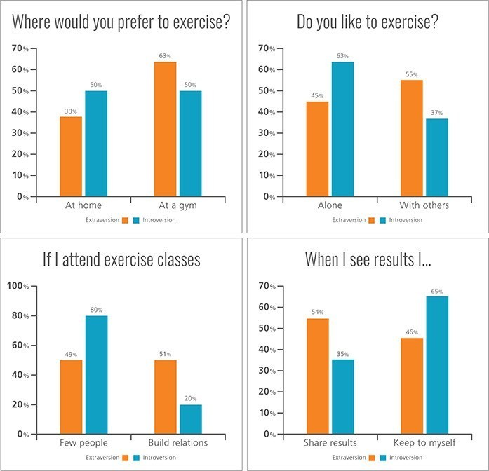 New research from CPP - The Myers-Briggs Company finds that the effectiveness of someone's exercise regime often depends on their Myers-Briggs personality type.