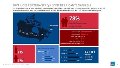 Parkinson Canada - sondage d'Ipsos - Profil des répondants qui sont des proches aidants (Groupe CNW/Parkinson Canada)