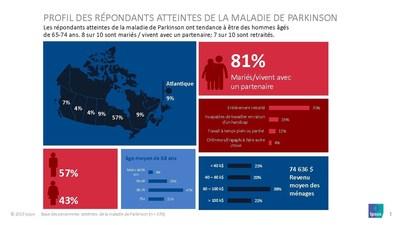 Parkinson Canada - sondage d'Ipsos - Profil des répondants atteintes de la maladie de Parkinson (Groupe CNW/Parkinson Canada)