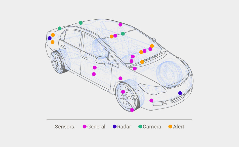 Do you know what data your car is sharing about you? Today's connected cars have dozens of sensors capturing data while you drive. In a new study, Esurance dispels myths and confirms realities of car data capturing, along with the benefits and tradeoffs.